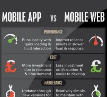 mobile apps vs mobile web